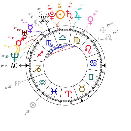 Astrology: Ashanti (entertainer), Date Of Birth: 1980/10