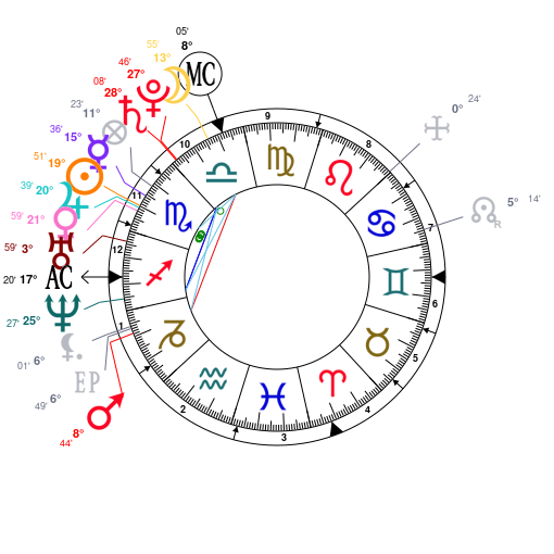 Astrology: Anne Hathaway, Date Of Birth: 1982/11/12