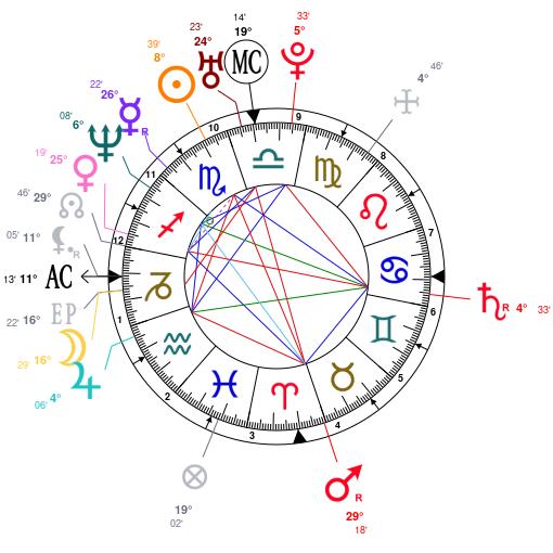 Astrology: Aishwarya Rai, date of birth: 1973/11/01 ...