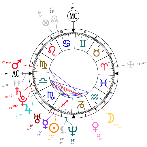 carta astral Britney Spears en astrotheme