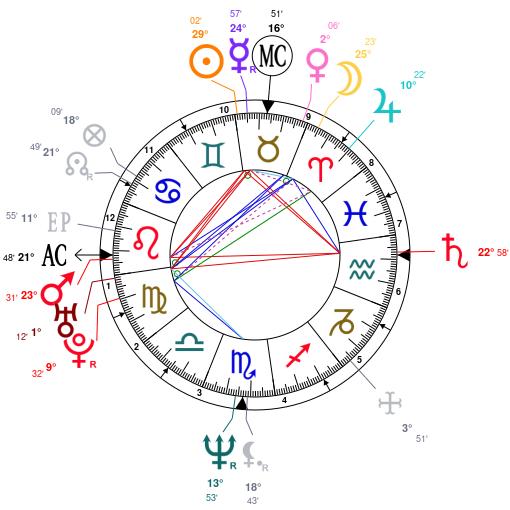 david wells dating horoscopes