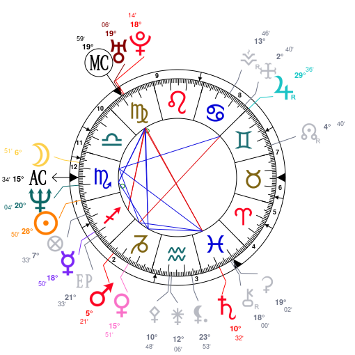 mapa astral de Björk