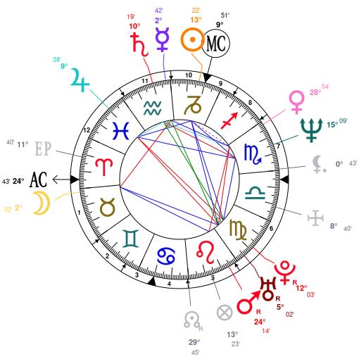 Zodiac bisexual tendencies