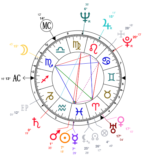 Elizabeth Taylor Astrological Article And Chart Astrotheme 9635581