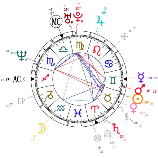 Astrology Claudia Koll Date Birth Horoscope