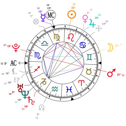 mapa astral de Jennifer Lawrence