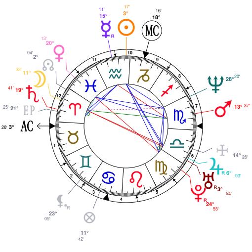 Astrology: Ariadna Gil, date of birth: 1969/01/23