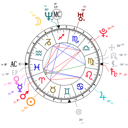 astrology kourtney kardashian date of birth 19790418
