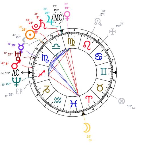 mapa astral de kim kardashian