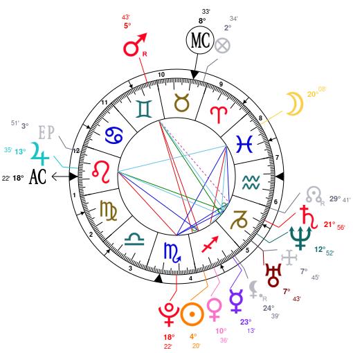 carta astral Rota Ora en astrotheme