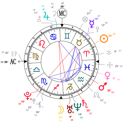 mapa astral de Emma Watson