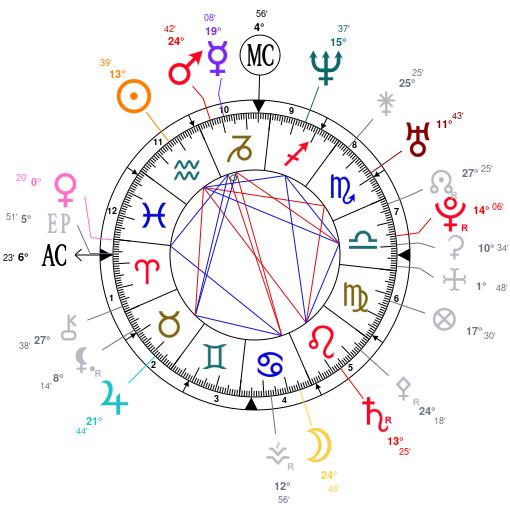 mapa astral de Shakira