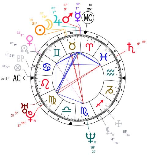 2007 Ford Taurus Horoscope