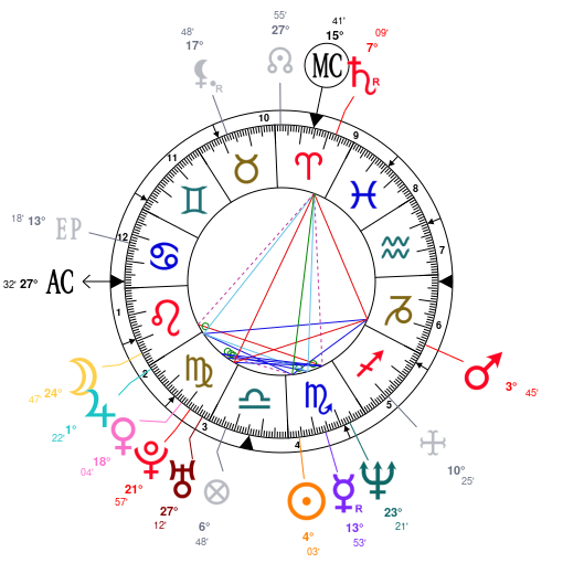 mapa astral de julia roberts