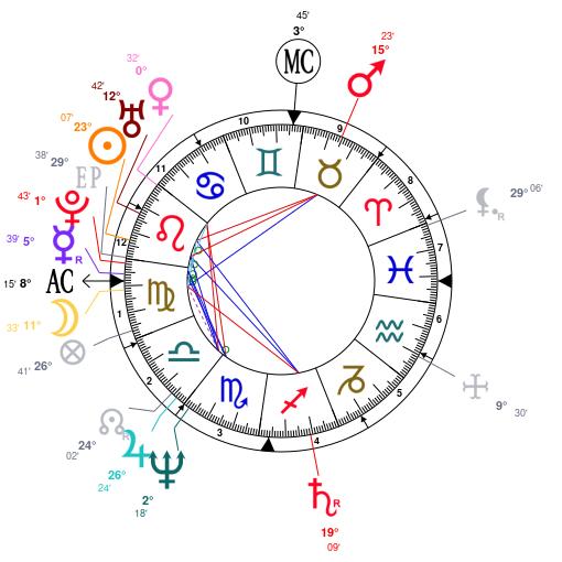 Madonna birth chart interpretation