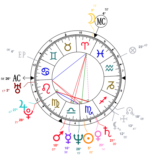 Bill Gates Horoscope Astrology Bill Gates Date of