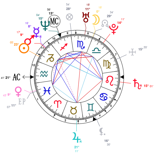 Birth Chart - Free Astrology Calculator - Seven Reflections