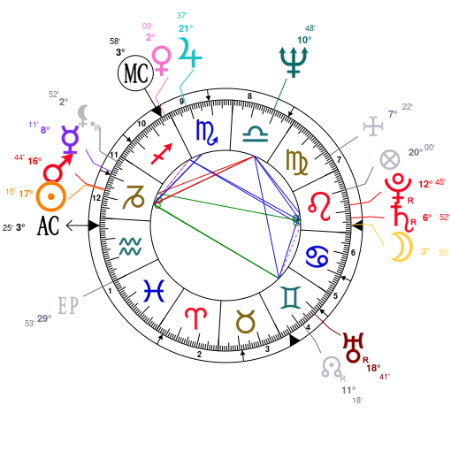 Astrotheme celebrity natal charts aspects