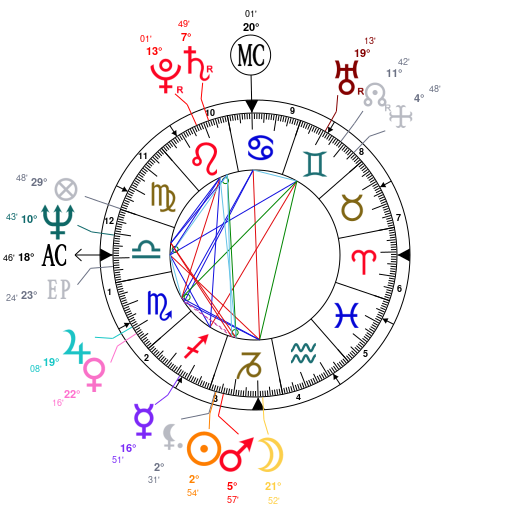 Birth Chart: Jimmy Buffet (Capricorn)