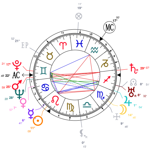 Astrology And Natal Chart Of Elizabeth Bowes Lyon Born On 1900 08 04
