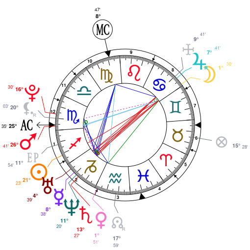 Astrology and natal chart of Taylor Swift, born on 1989/12/13