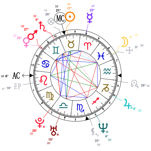 Astrology and natal chart of Darren Hayes, born on 1972/05/08