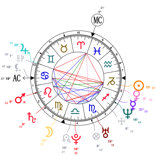 Astrology and natal chart of Donald Trump, Jr , born on 1977/12/31