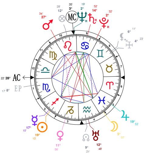 Astrology And Natal Chart Of Frank Sinatra Born On 1915 12