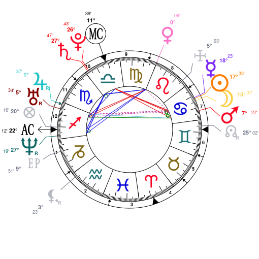 Astrology and natal chart of Kim Heechul, born on 1983/07/10