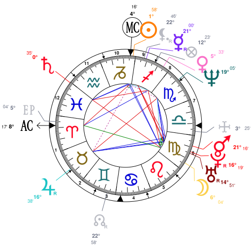 Astrology and natal chart of Eddie Vedder, born on 1964/12/23