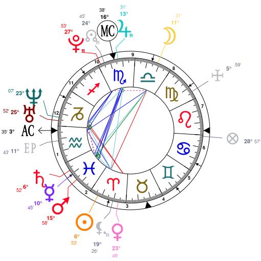 Astrology and natal chart of Jackson Wang, born on 1994/03/28