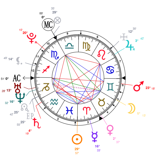 Astrology And Natal Chart Of Antoine Griezmann Born On 1991 03 21