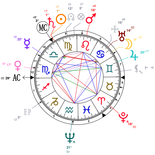 Astrology And Horoscope For Russia On September 20 0862