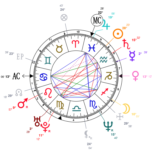separation shoes 23f3e 2c9d1 Astrology and natal chart of Michael Jordan, born on 1963 02 17