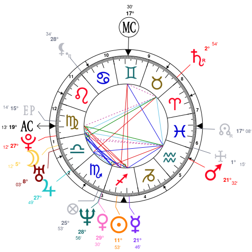 Astrology and natal chart of Jay-Z, born on 1969/12/04