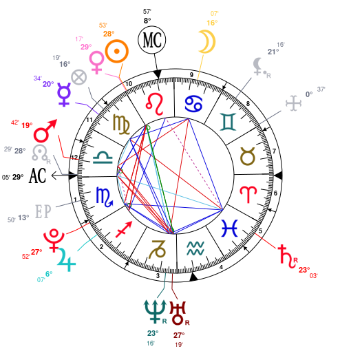 Astrology And Natal Chart Of Dua Lipa Born On 1995 08 22