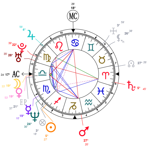 Astrology And Natal Chart Of Anna Nicole Smith Born On 19671128