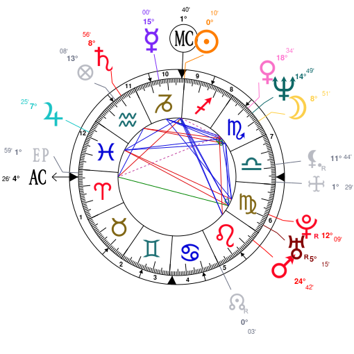Astrology and natal chart of Ralph Fiennes, born on 1962/12/22