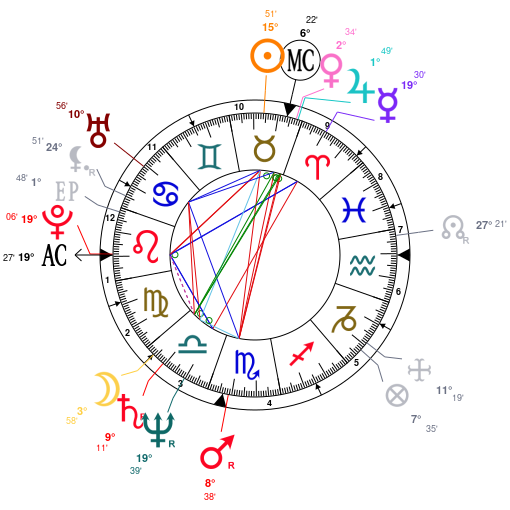 Analysis of Christian Clavier's astrological chart