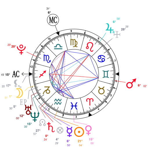 Astrology And Natal Chart Of Emma Roberts Born On 1991 02 10