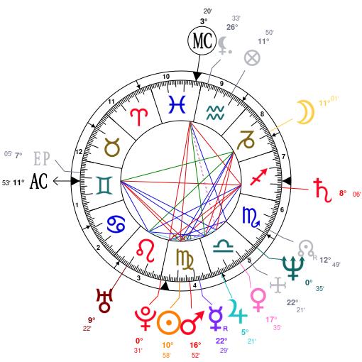 25 Sadhguru Jaggi Vasudev On Astrology - Astrology For You