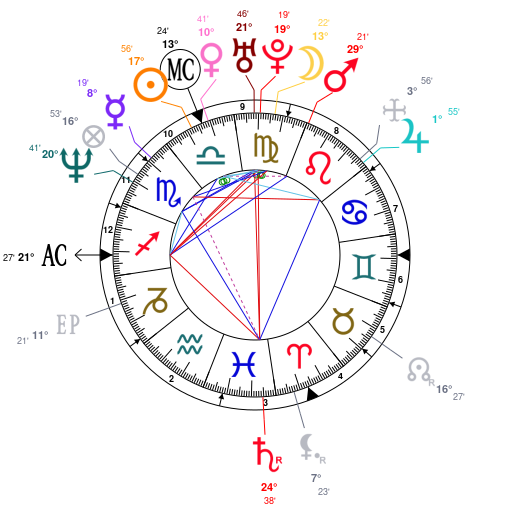 Astrology and natal chart of Luke Perry, born on 1966/10/11