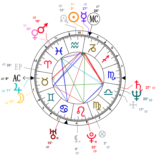 Astrology And Natal Chart Of Moon Jae In Born On 19530124