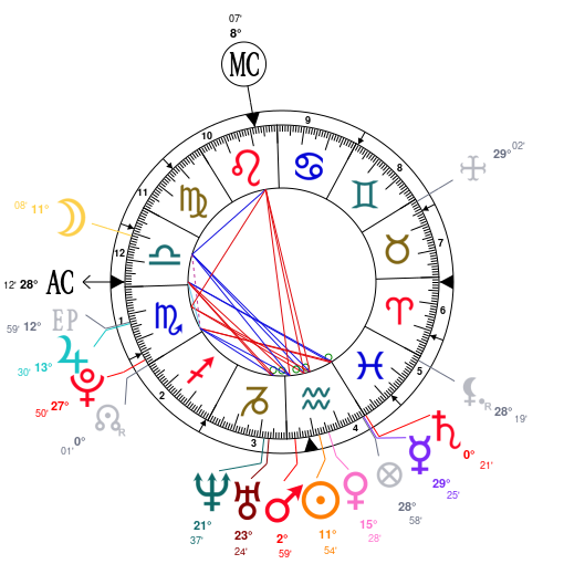 Astrology And Natal Chart Of Harry Styles Born On 1994 02 01
