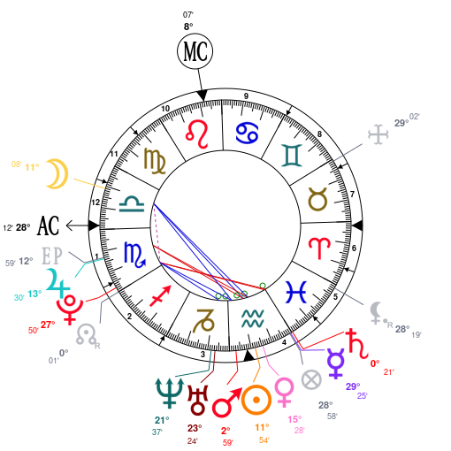 This Is His Natal Chart With Libra Rising