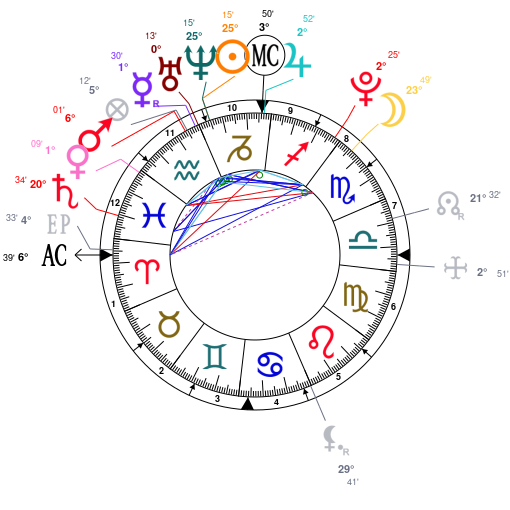 Astrology and natal chart of Jennie Kim, born on 1996/01/16