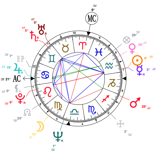 Astrology And Natal Chart Of Sharon Tate Born On 1943 01 24
