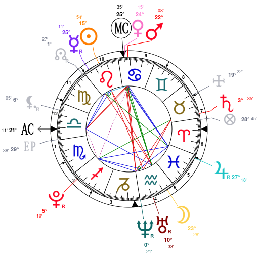 Astrology and natal chart of Shawn Mendes, born on 1998/08/08