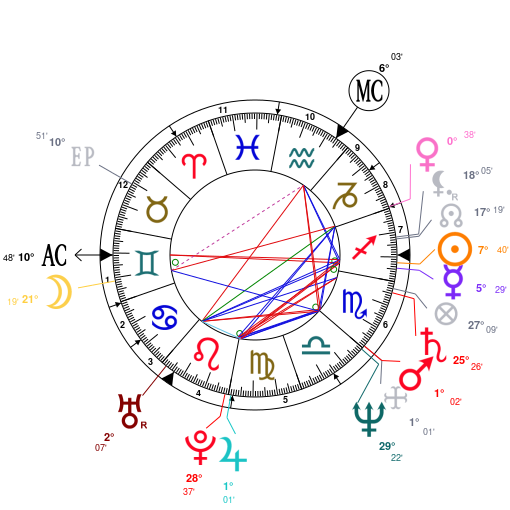 Astrology and natal chart of Billy Idol, born on 1955/11/30