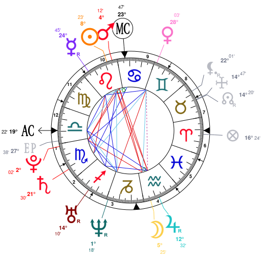 Astrology and natal chart of Alissa White-Gluz, born on 1985
